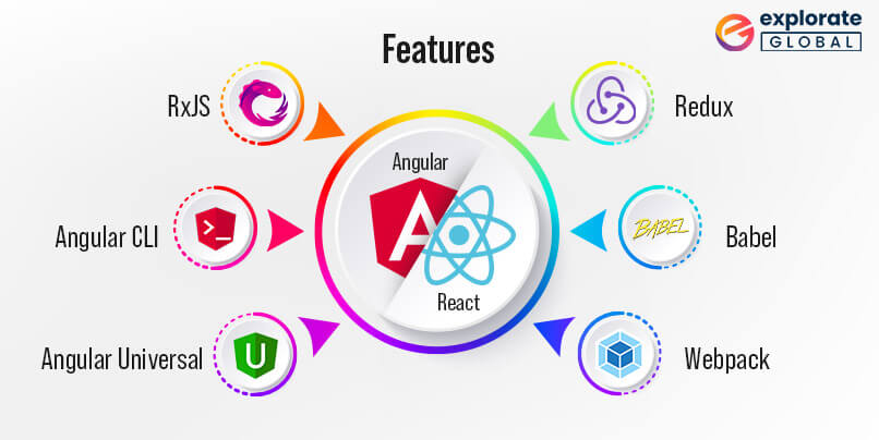 features of react and angular framewrok