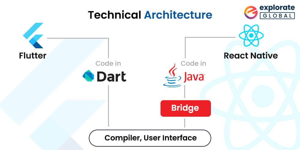 Flutter Vs React Native 2021- Comparison of Technical Architecture