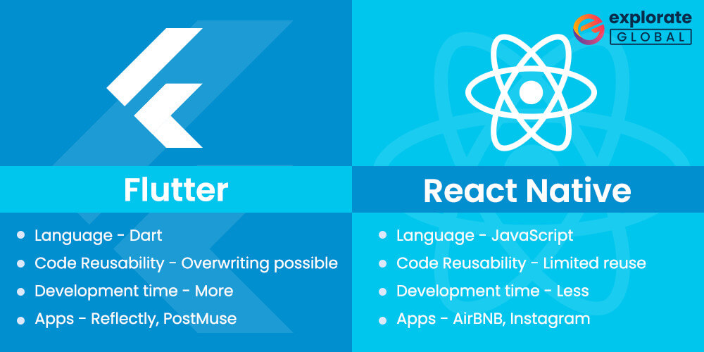 pros and cons of React Native Vs Flutter