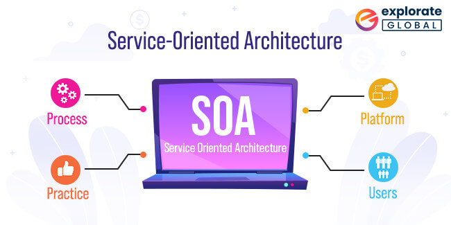 Asp dot net framework is used for Service Oriented Architecture (SOA)